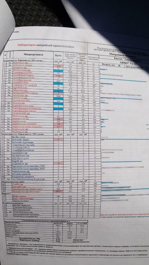 Анализ крови на микробиом - фото №1